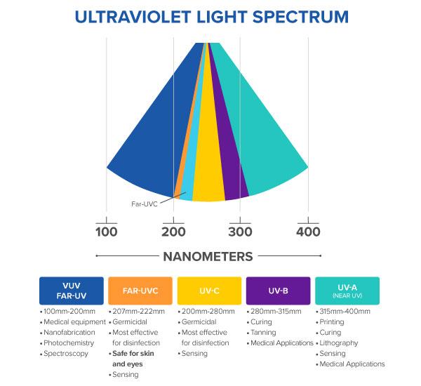 Content_UltravioletLightSpectrum_Chart