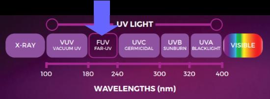 UVC band width range