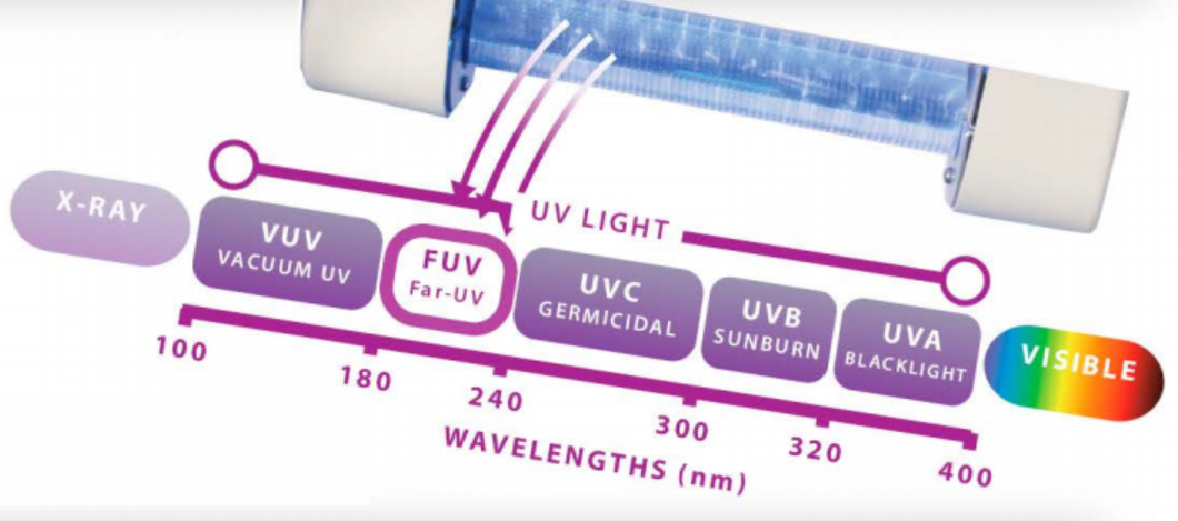 Most UV Products Deactivate Pathogens... Far-UV Destroys them